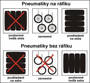 Skladovanie pneumatík, bez a na ráfiku